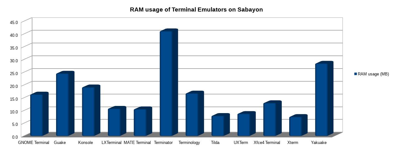RAM usage of GTEs